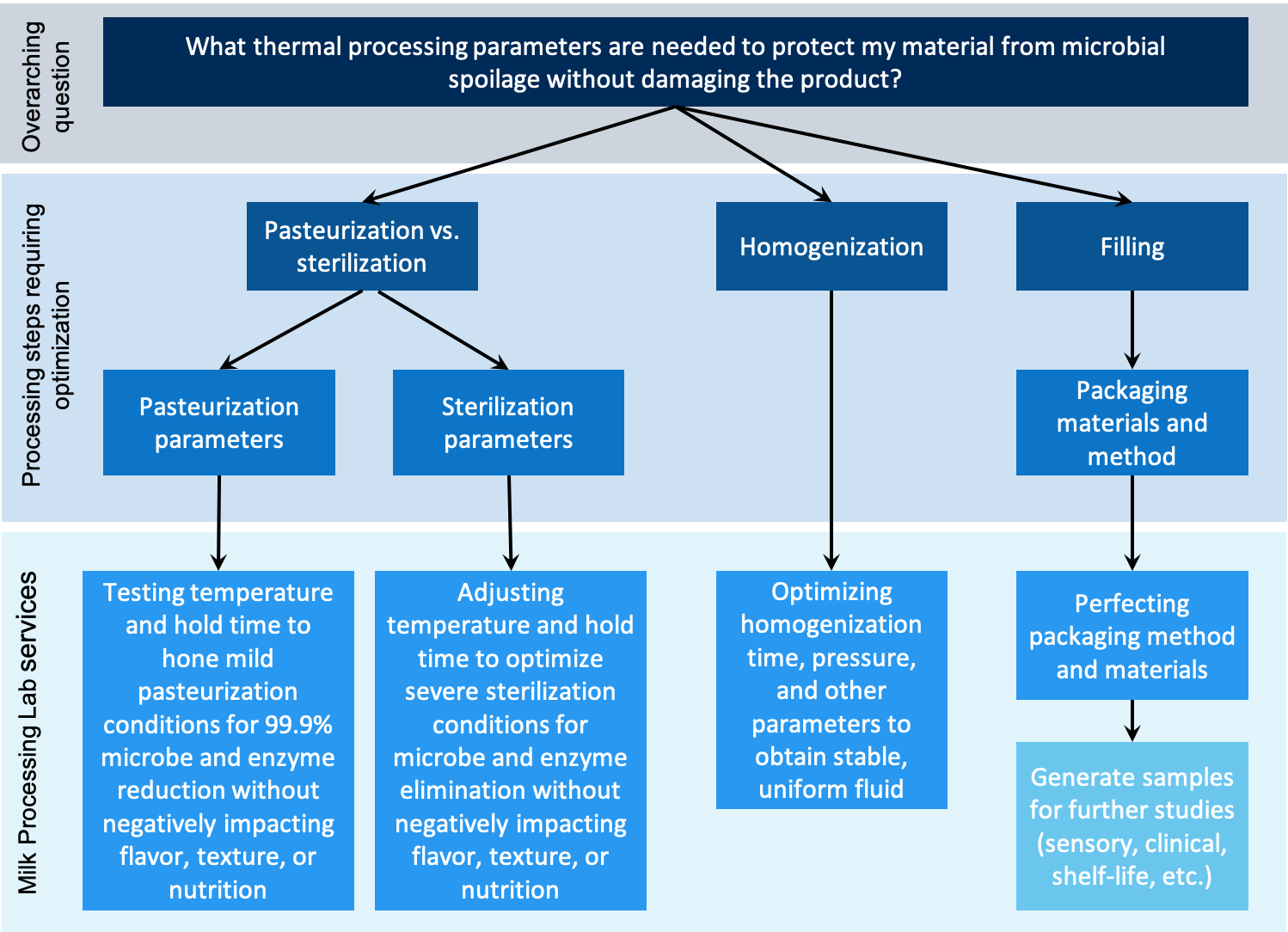 Thermal Processing Flow Chart